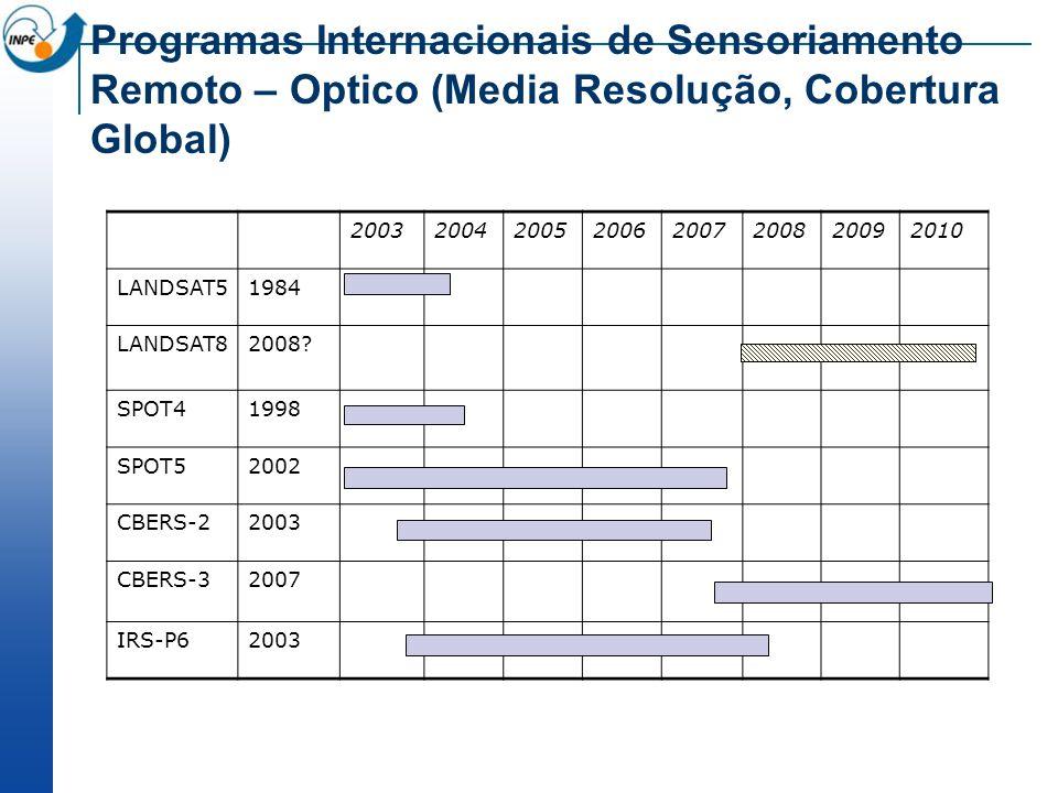 Programas Internacionais de Sensoriamento Remoto – Optico (Media Resolução, Cobertura Global)