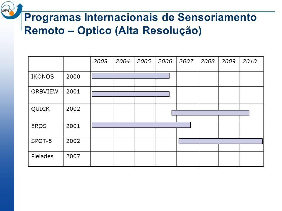 Programas Internacionais de Sensoriamento Remoto – Optico (Alta Resolução)