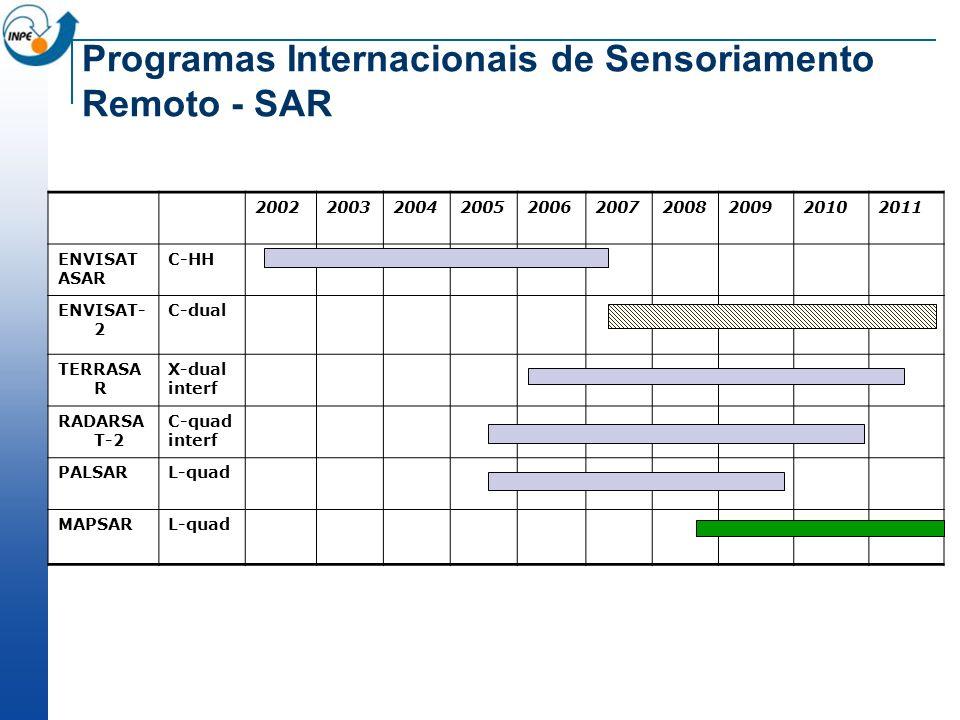Programas Internacionais de Sensoriamento Remoto - SAR