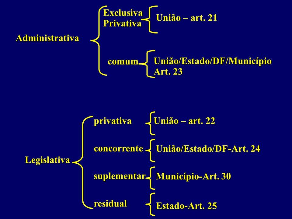 Exclusiva Privativa. União – art. 21. Administrativa. comum. União/Estado/DF/Município. Art. 23.