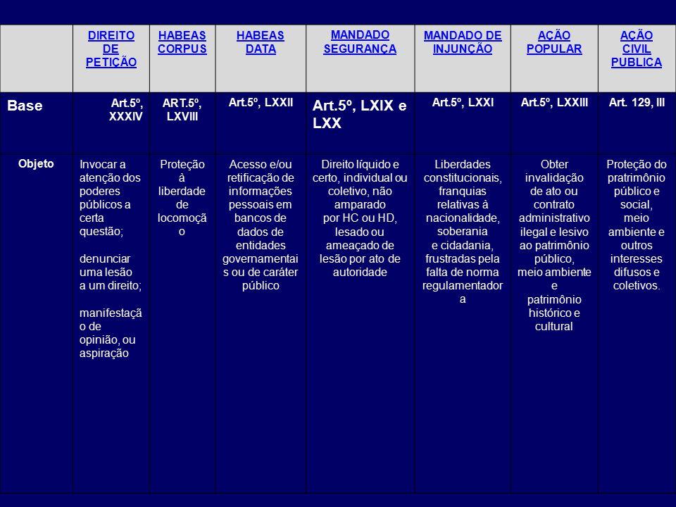 Base Art.5º, LXIX e LXX DIREITO DE PETIÇÃO HABEAS CORPUS HABEAS DATA