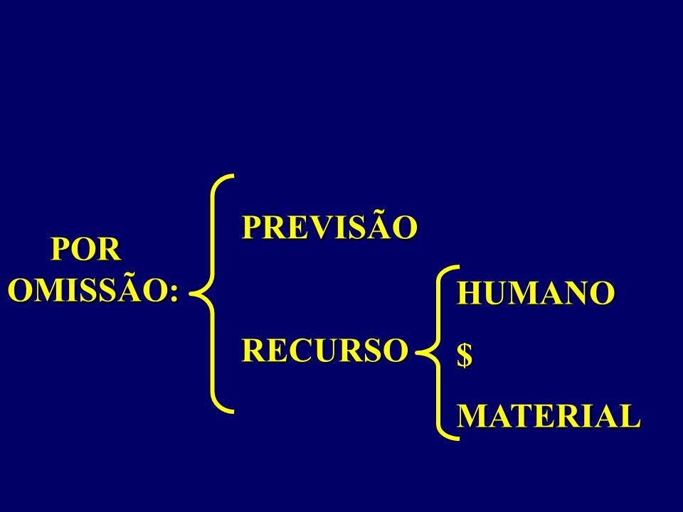 PREVISÃO RECURSO POR OMISSÃO: HUMANO $ MATERIAL