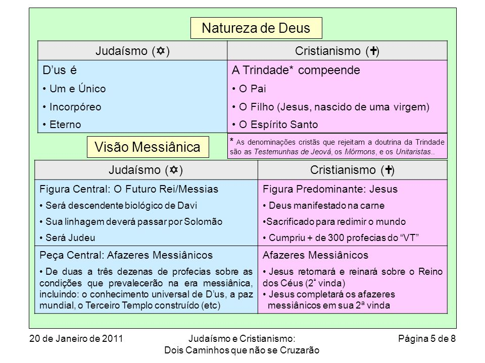 Natureza de Deus Visão Messiânica Judaísmo (Y) Cristianismo (†) D'us é