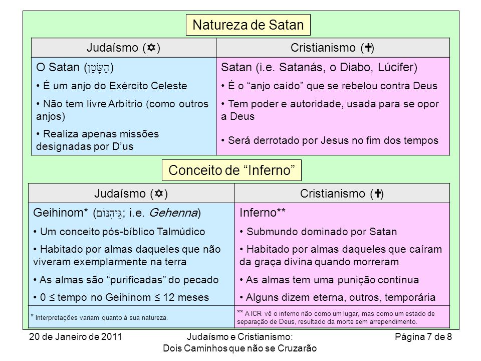 Natureza de Satan Conceito de Inferno Judaísmo (Y) Cristianismo (†)