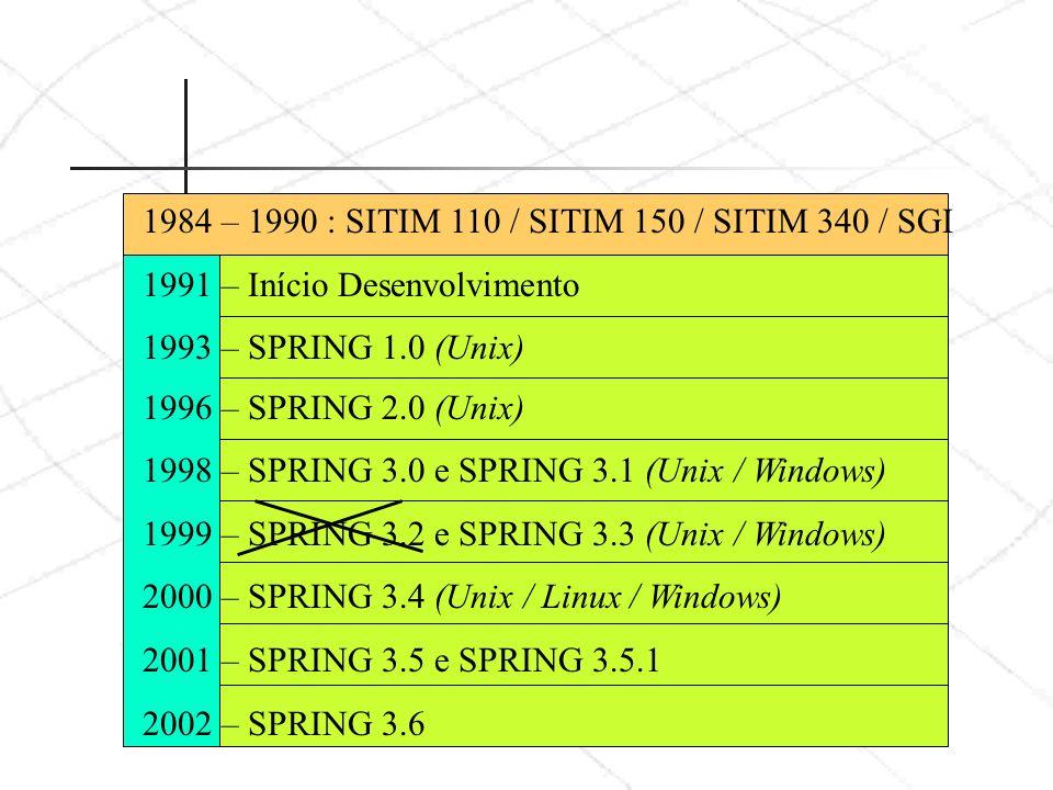 1984 – 1990 : SITIM 110 / SITIM 150 / SITIM 340 / SGI