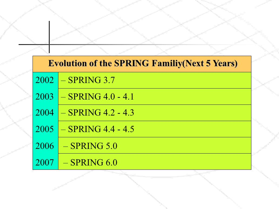 Evolution of the SPRING Familiy(Next 5 Years)