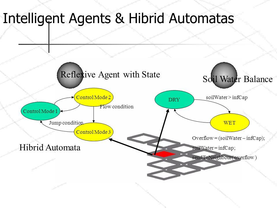 Intelligent Agents & Hibrid Automatas