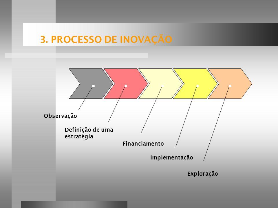 3. PROCESSO DE INOVAÇÃO Observação Definição de uma estratégia
