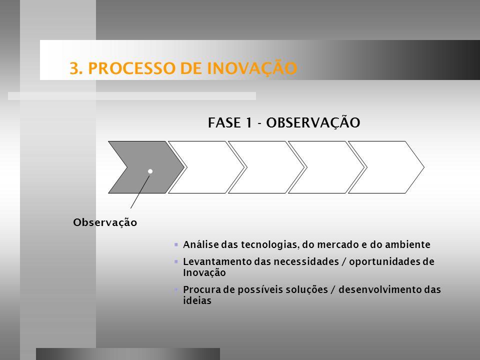 3. PROCESSO DE INOVAÇÃO FASE 1 - OBSERVAÇÃO Observação