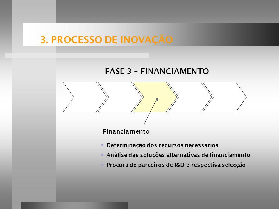 3. PROCESSO DE INOVAÇÃO FASE 3 – FINANCIAMENTO Financiamento