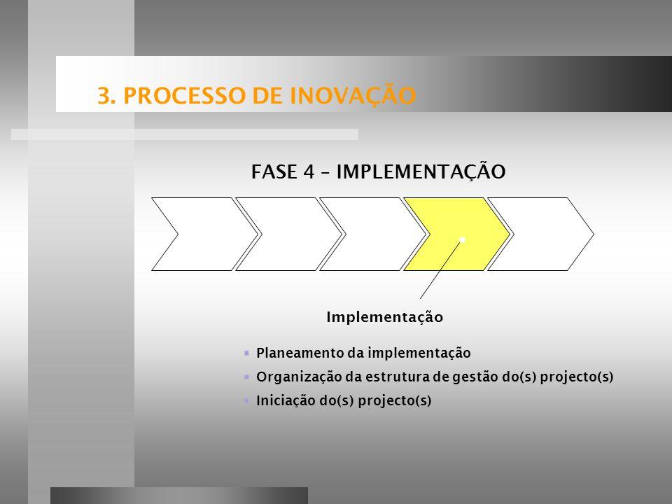 3. PROCESSO DE INOVAÇÃO FASE 4 – IMPLEMENTAÇÃO Implementação