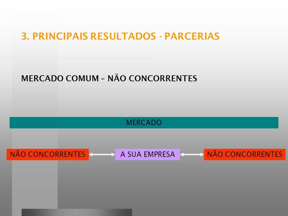 3. PRINCIPAIS RESULTADOS - PARCERIAS