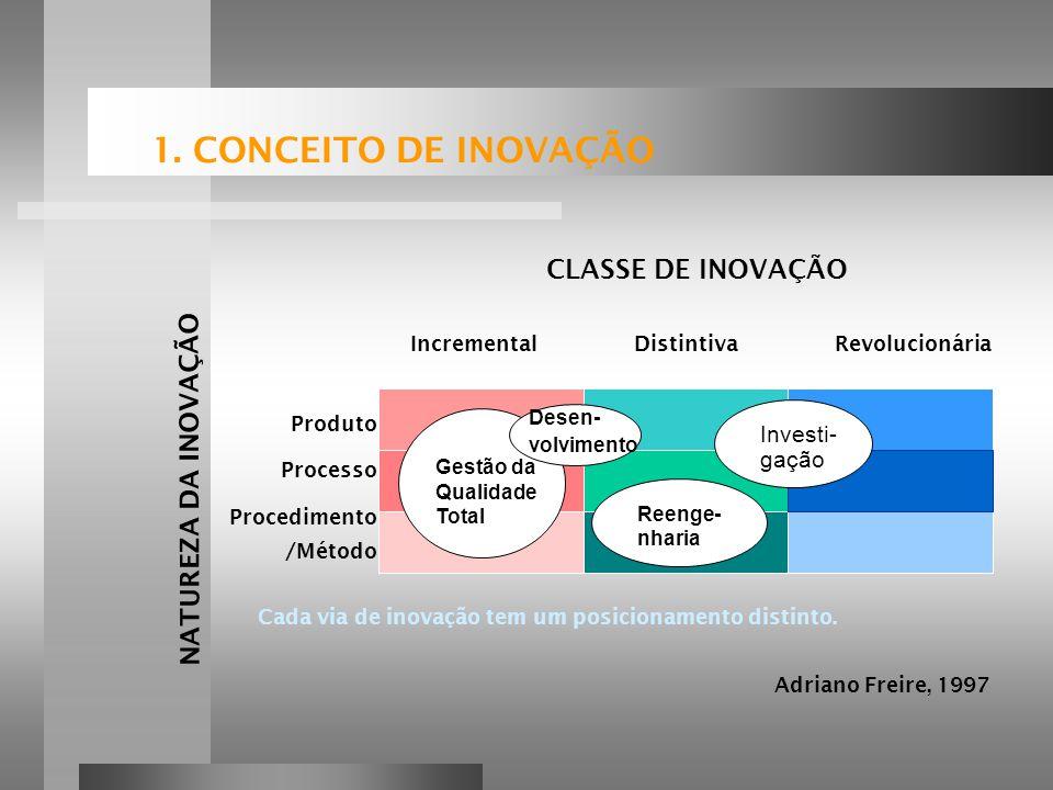 1. CONCEITO DE INOVAÇÃO CLASSE DE INOVAÇÃO NATUREZA DA INOVAÇÃO
