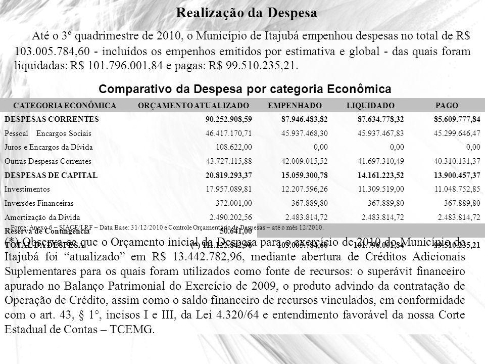 Realização da Despesa