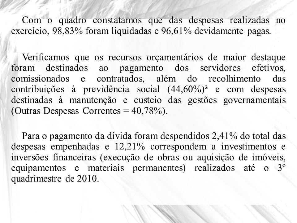 Com o quadro constatamos que das despesas realizadas no exercício, 98,83% foram liquidadas e 96,61% devidamente pagas.