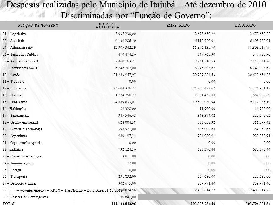 Despesas realizadas pelo Município de Itajubá – Até dezembro de 2010
