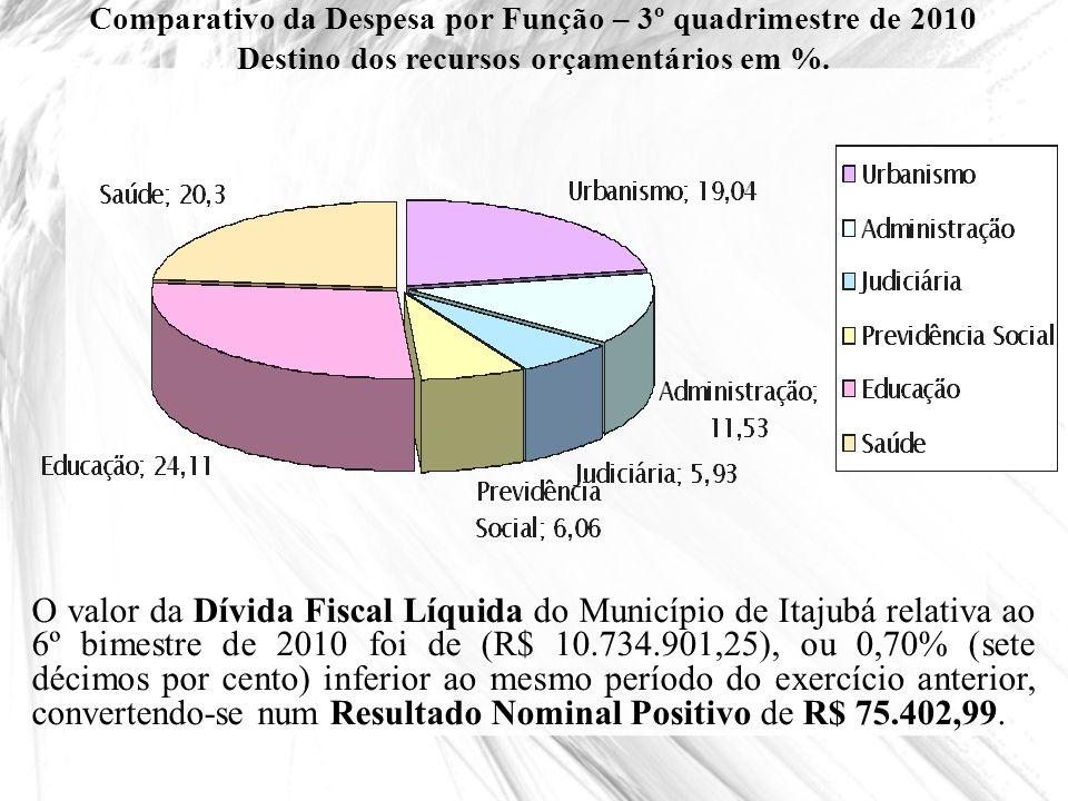 Comparativo da Despesa por Função – 3º quadrimestre de 2010