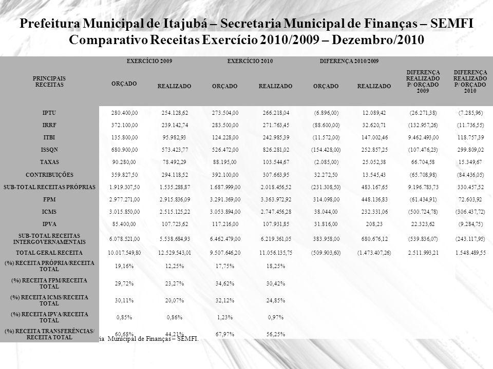 Prefeitura Municipal de Itajubá – Secretaria Municipal de Finanças – SEMFI Comparativo Receitas Exercício 2010/2009 – Dezembro/2010