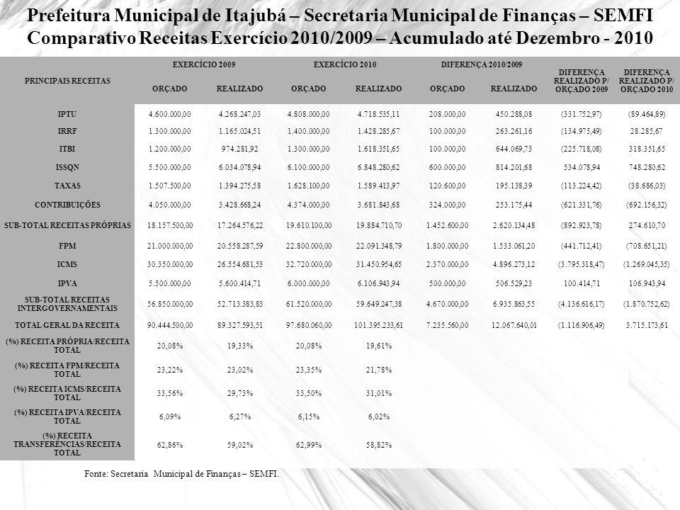 Prefeitura Municipal de Itajubá – Secretaria Municipal de Finanças – SEMFI Comparativo Receitas Exercício 2010/2009 – Acumulado até Dezembro - 2010