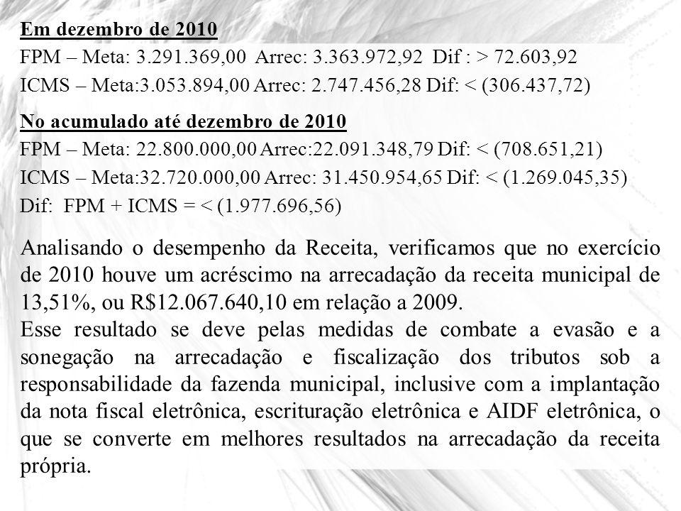 Em dezembro de 2010 FPM – Meta: 3.291.369,00 Arrec: 3.363.972,92 Dif : > 72.603,92.