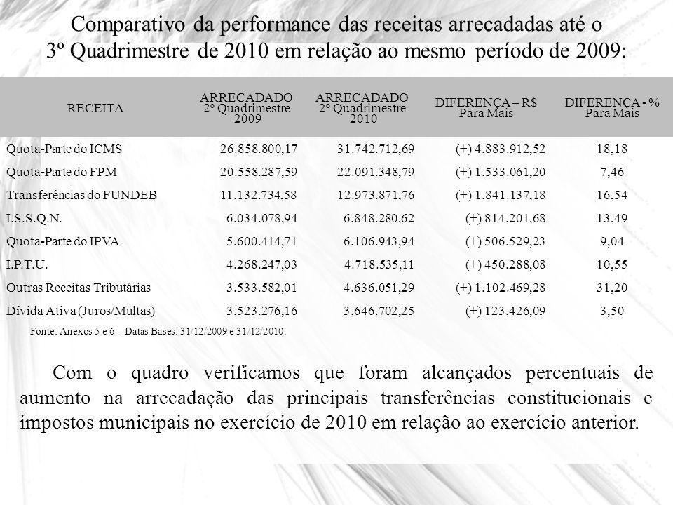 Comparativo da performance das receitas arrecadadas até o 3º Quadrimestre de 2010 em relação ao mesmo período de 2009: