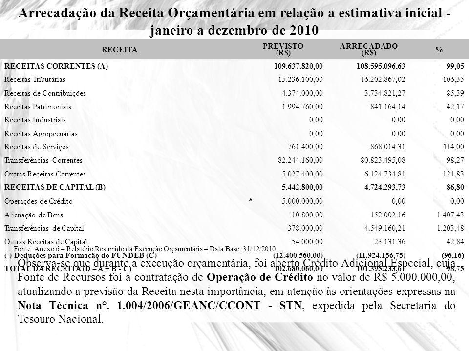 Arrecadação da Receita Orçamentária em relação a estimativa inicial - janeiro a dezembro de 2010