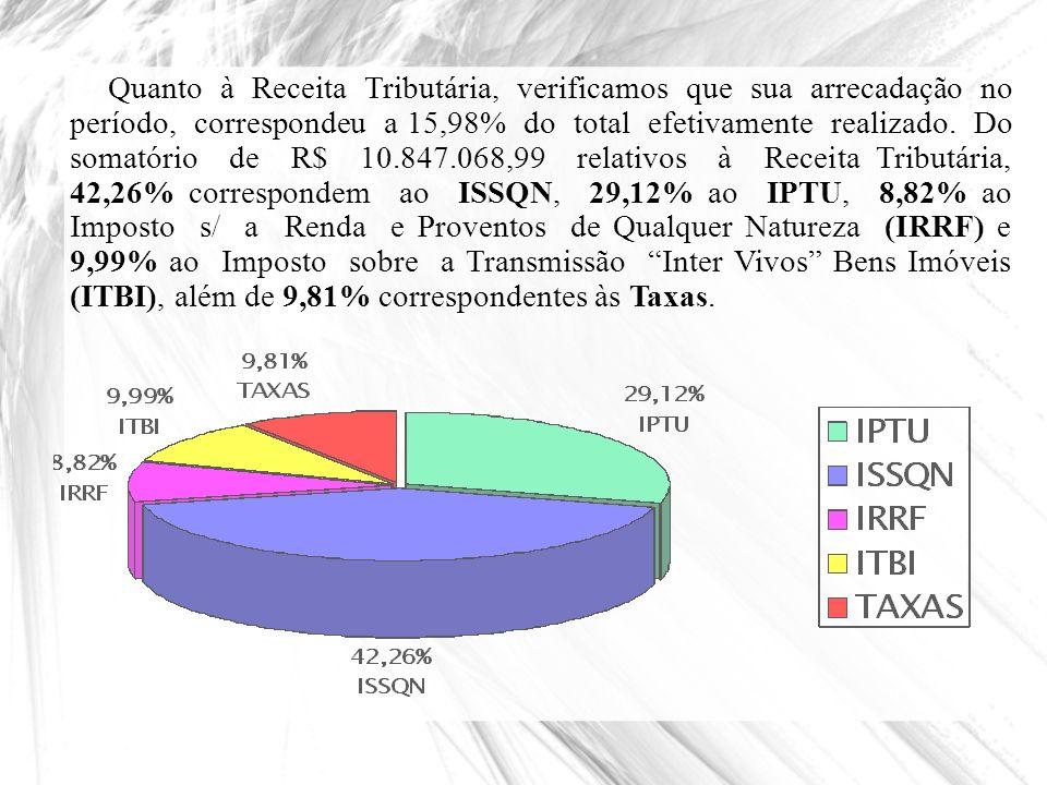 Quanto à Receita Tributária, verificamos que sua arrecadação no período, correspondeu a 15,98% do total efetivamente realizado. Do somatório de R$ 10.847.068,99 relativos à Receita Tributária, 42,26% correspondem ao ISSQN, 29,12% ao IPTU, 8,82% ao Imposto s/ a Renda e Proventos de Qualquer Natureza (IRRF) e 9,99% ao Imposto sobre a Transmissão Inter Vivos Bens Imóveis (ITBI), além de 9,81% correspondentes às Taxas.