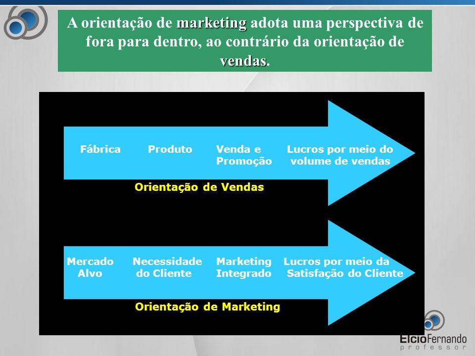 A orientação de marketing adota uma perspectiva de fora para dentro, ao contrário da orientação de vendas.
