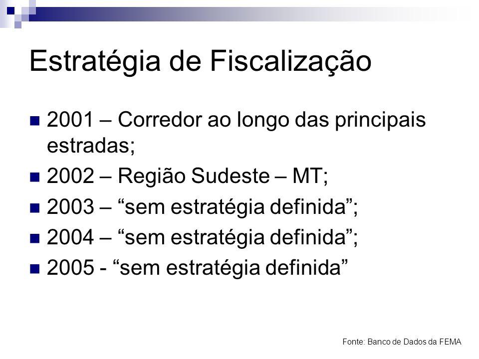 Estratégia de Fiscalização