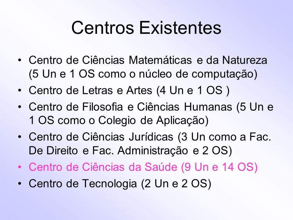 Centros Existentes Centro de Ciências Matemáticas e da Natureza (5 Un e 1 OS como o núcleo de computação)