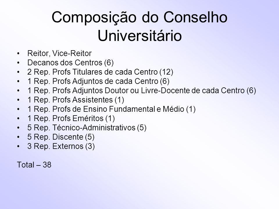 Composição do Conselho Universitário