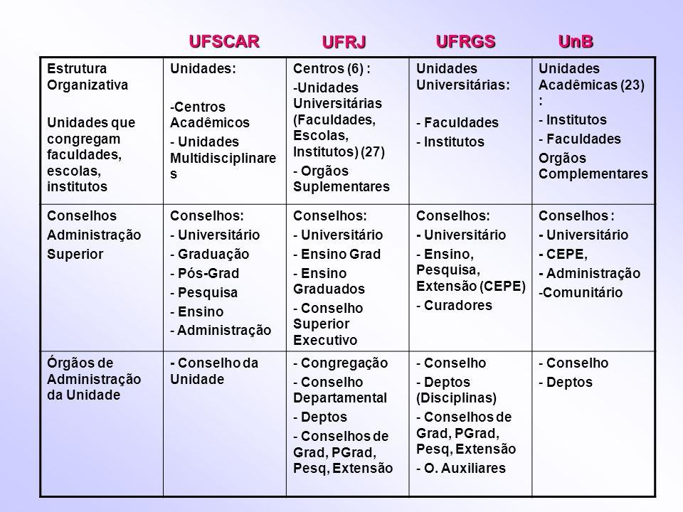 UFSCAR UFRJ UFRGS UnB Estrutura Organizativa