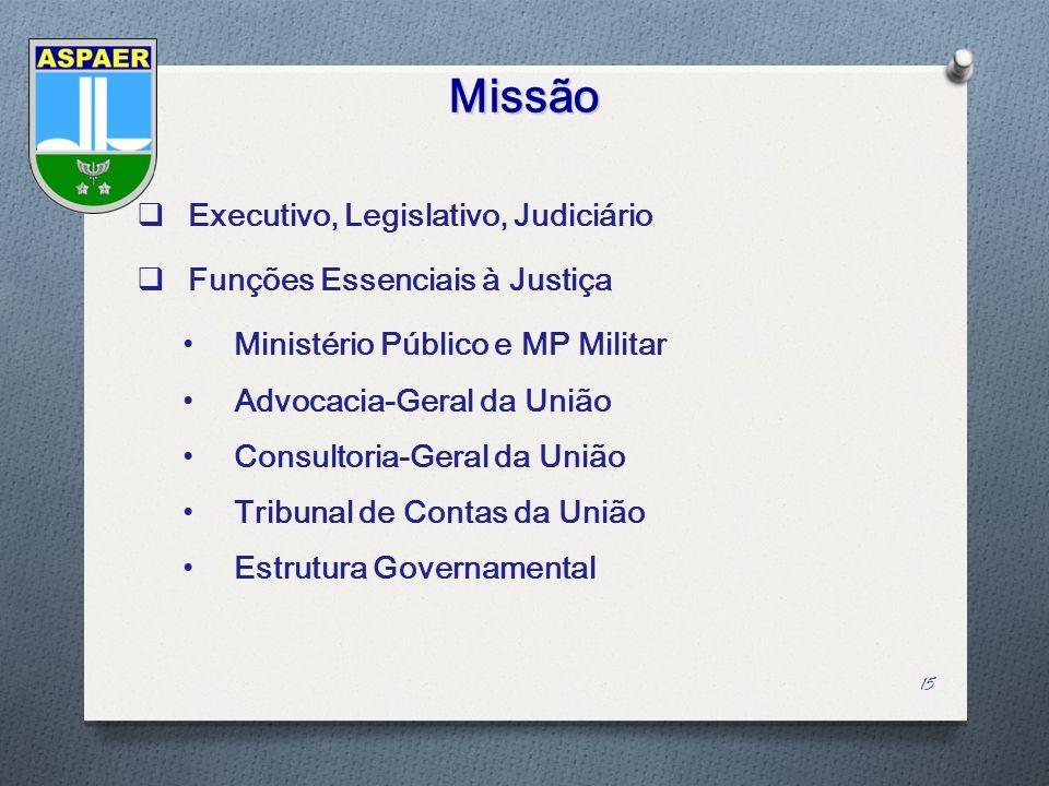 Missão Executivo, Legislativo, Judiciário Funções Essenciais à Justiça