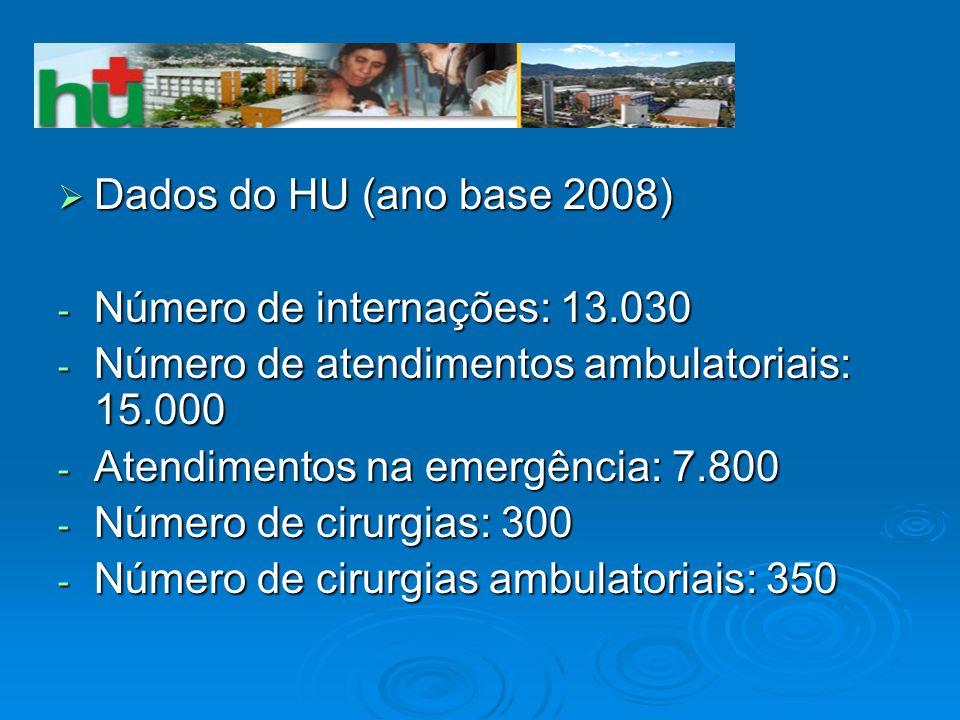 Dados do HU (ano base 2008) Número de internações: 13.030. Número de atendimentos ambulatoriais: 15.000.