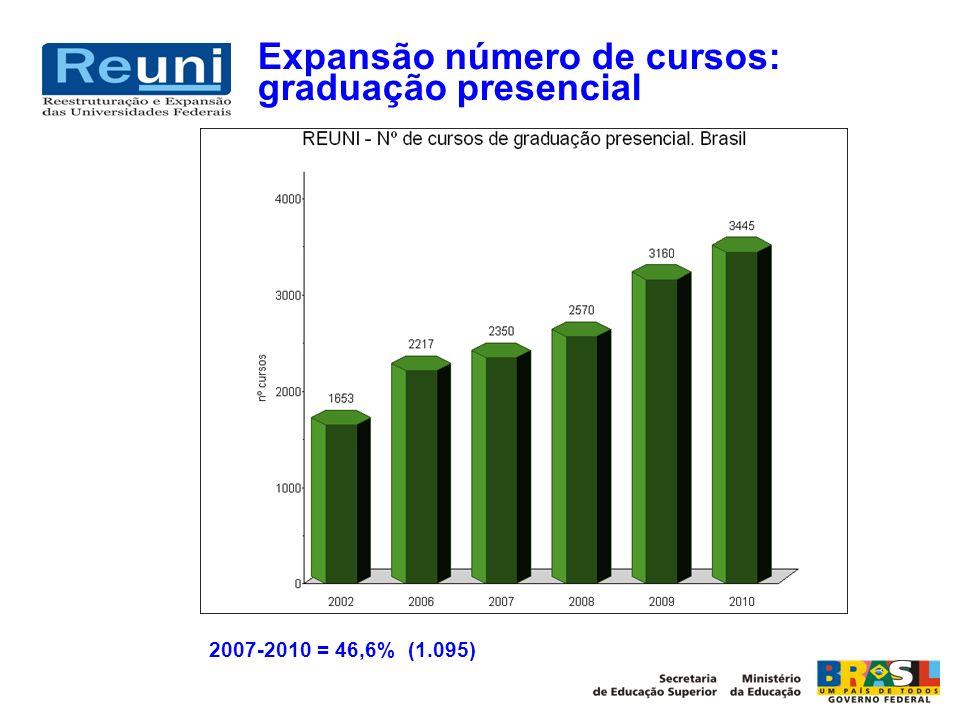 Expansão número de cursos: graduação presencial