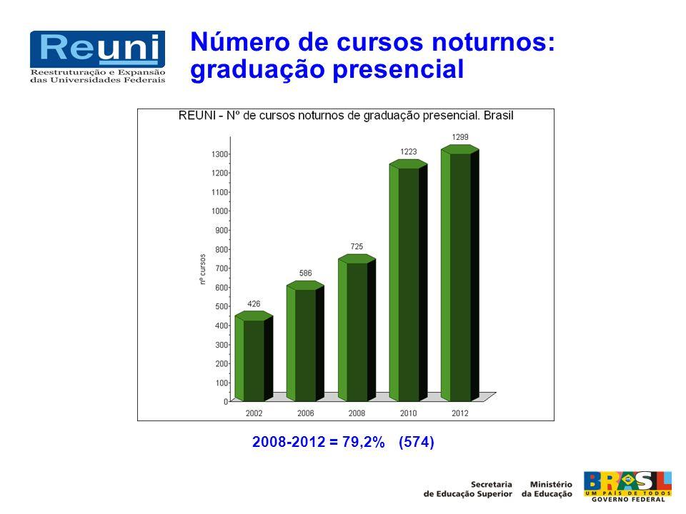 Número de cursos noturnos: graduação presencial