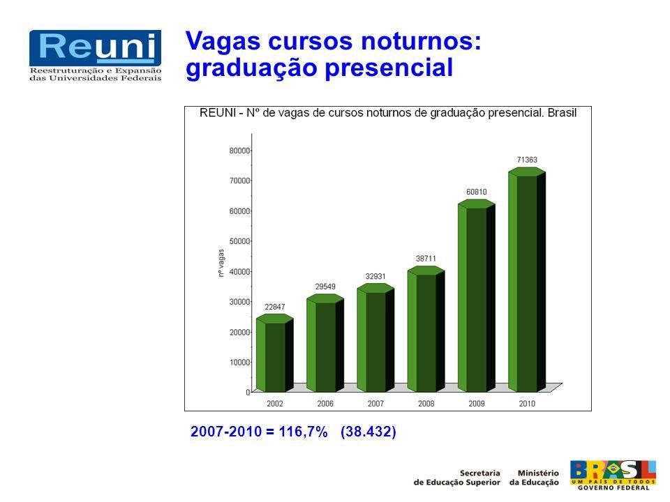 Vagas cursos noturnos: graduação presencial