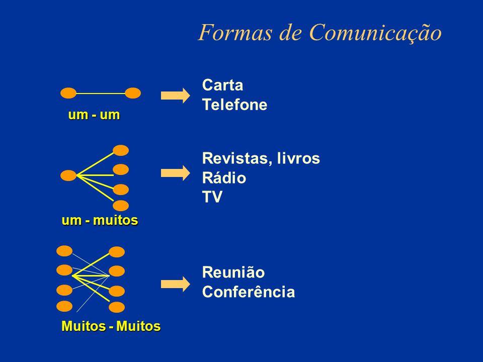 Formas de Comunicação Carta Telefone Revistas, livros Rádio TV Reunião