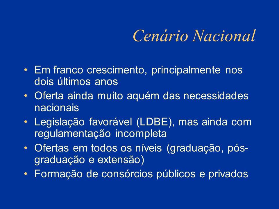 Cenário Nacional Em franco crescimento, principalmente nos dois últimos anos. Oferta ainda muito aquém das necessidades nacionais.