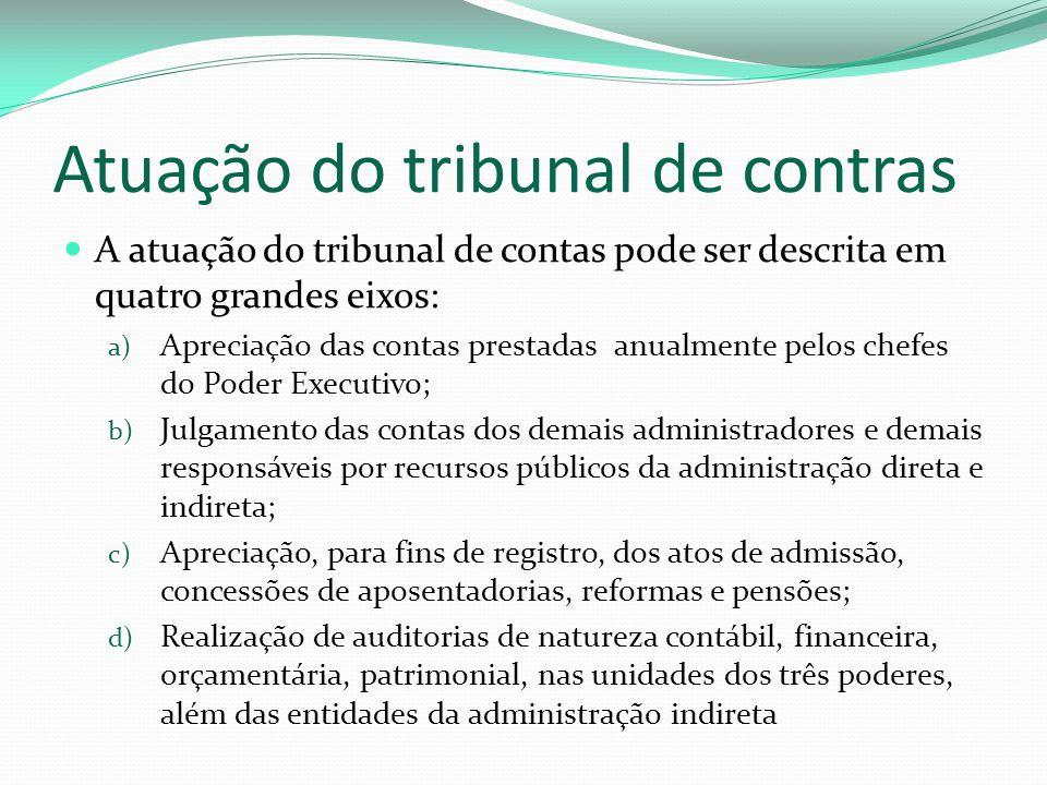Atuação do tribunal de contras