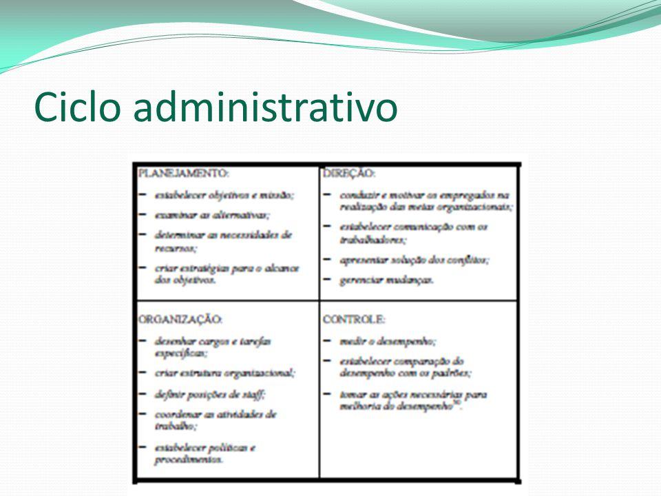 Ciclo administrativo