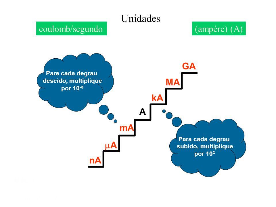 Unidades coulomb/segundo (ampére) (A) GA MA kA A mA A nA Mód 1