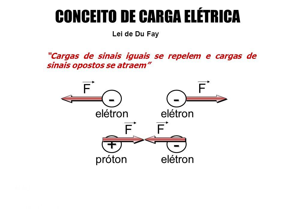 - + - CONCEITO DE CARGA ELÉTRICA F F elétron próton elétron