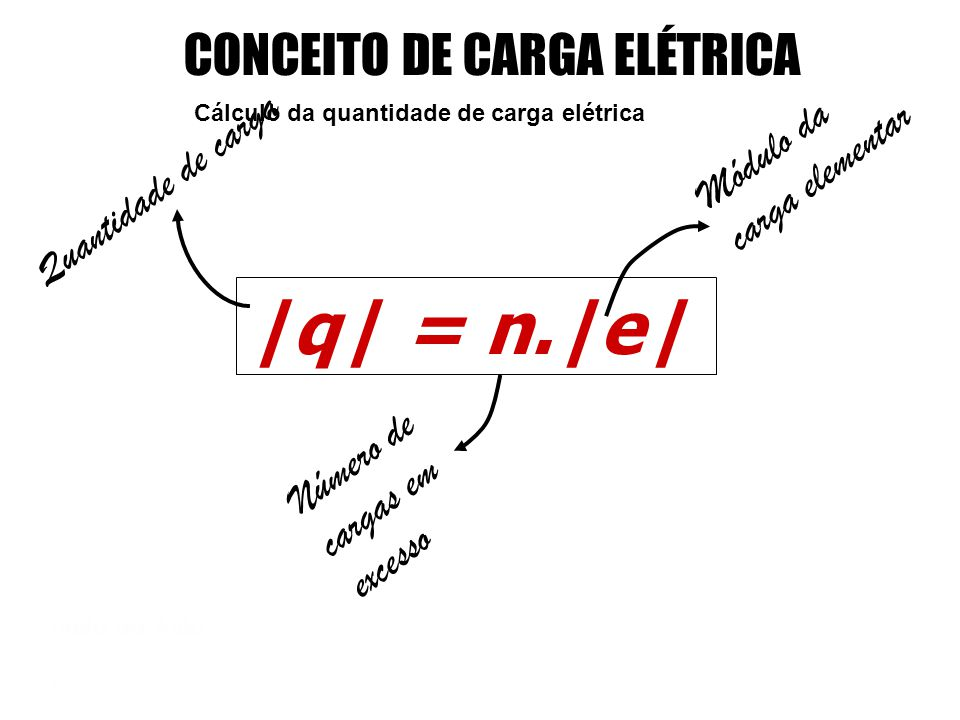 |q| = n.|e| CONCEITO DE CARGA ELÉTRICA Módulo da carga elementar