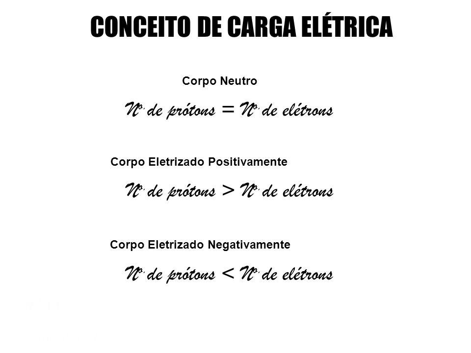 CONCEITO DE CARGA ELÉTRICA