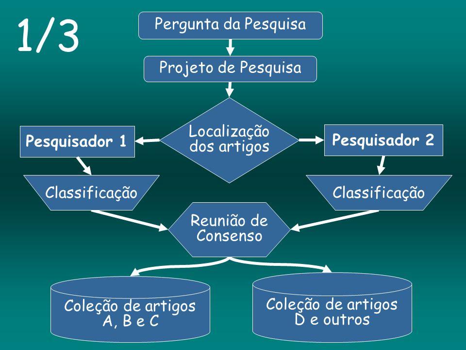 1/3 Pergunta da Pesquisa Projeto de Pesquisa Localização dos artigos