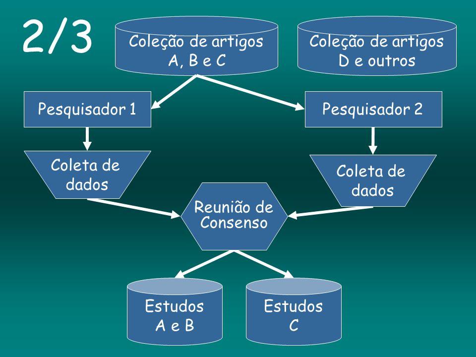 2/3 Coleção de artigos A, B e C Coleção de artigos D e outros