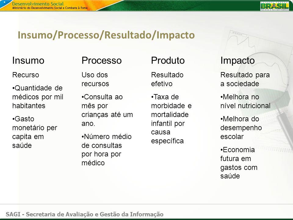 Insumo/Processo/Resultado/Impacto