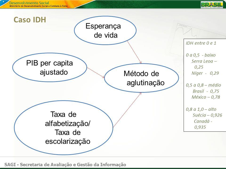 Caso IDH Esperança de vida PIB per capita ajustado