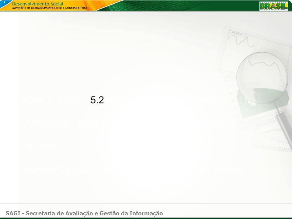 ; -; - - Ceará, 1980 – 5.2 pontos na escala Richter; - Amazonas, 1983 – 5.5 pontos na escala Richter; - Richter; - Minas Gerais, 2007 – 4.9 pontos na escala Richter